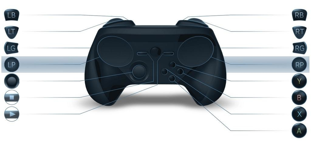 Sketchup eines Controllers mit Thumbstick