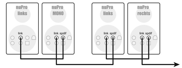 Verkettung von NuPro-Lautsprechern
