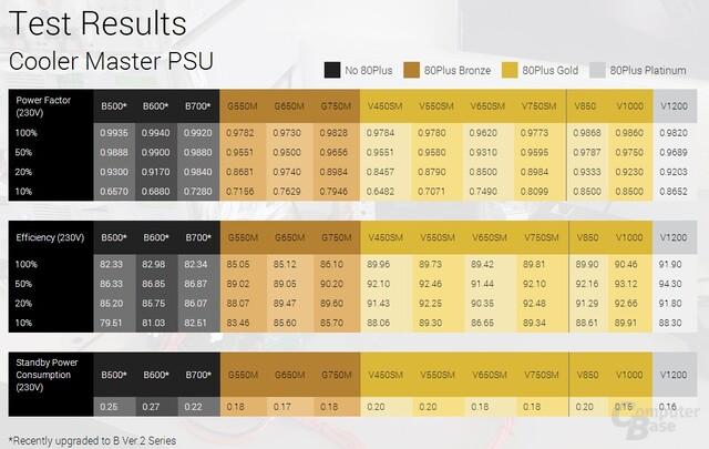 Cooler Master Effizienz-Tabelle