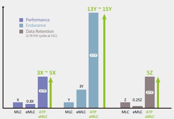 Die versprochenen Vorzüge von aMLC gegenueber (e)MLC