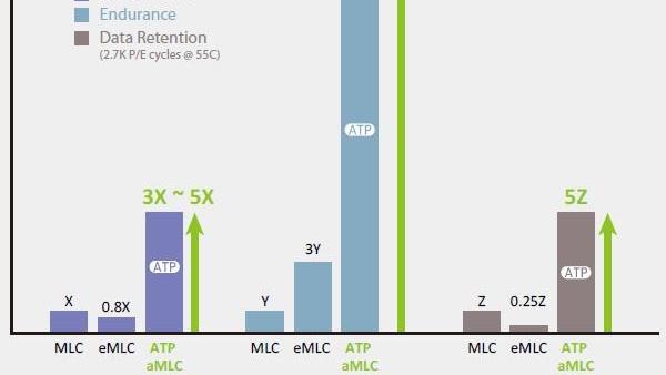 """Mehr Details zum MLC-Flash-Verbesserer """"aMLC"""""""