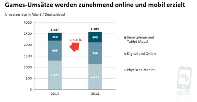 Games-Umsätze Online und Mobil