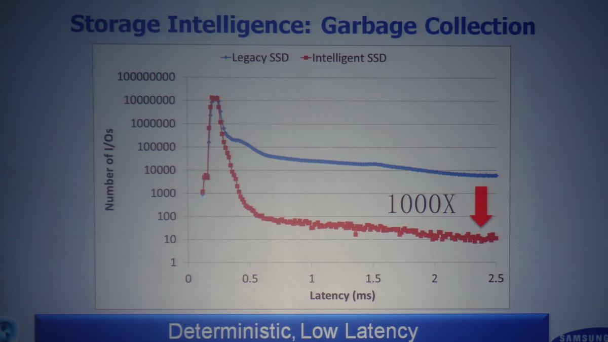 """SSDs sollen """"intelligenter"""" speichern"""