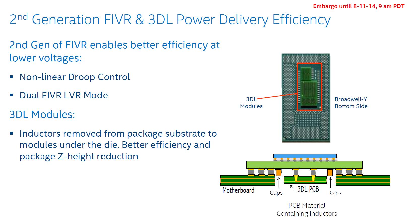 FIVR und 3DL Modul