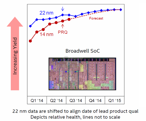 "Yield-Trend von 14 nm ""Broadwell"""