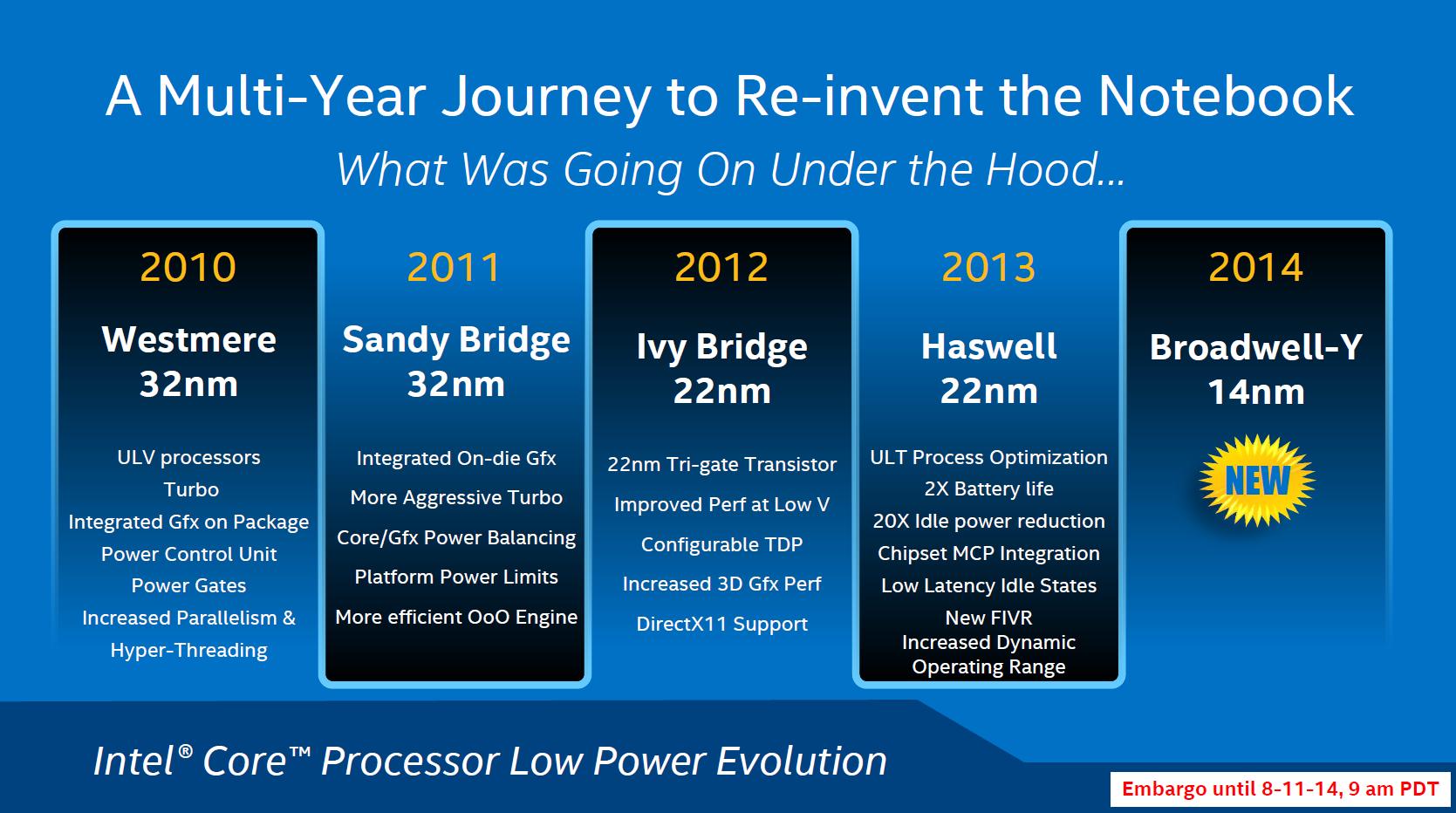 Verbesserungen bei vergangenen Notebooks-CPUs