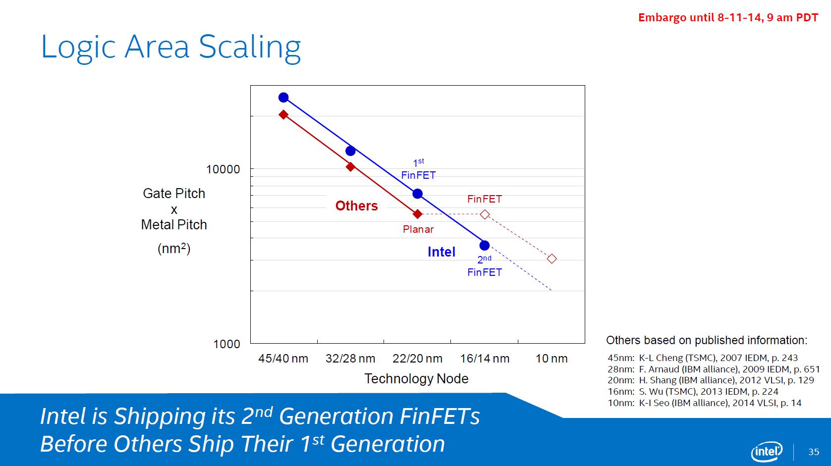 Skalierungen im Vergleich von Intel zur Konkurrenz