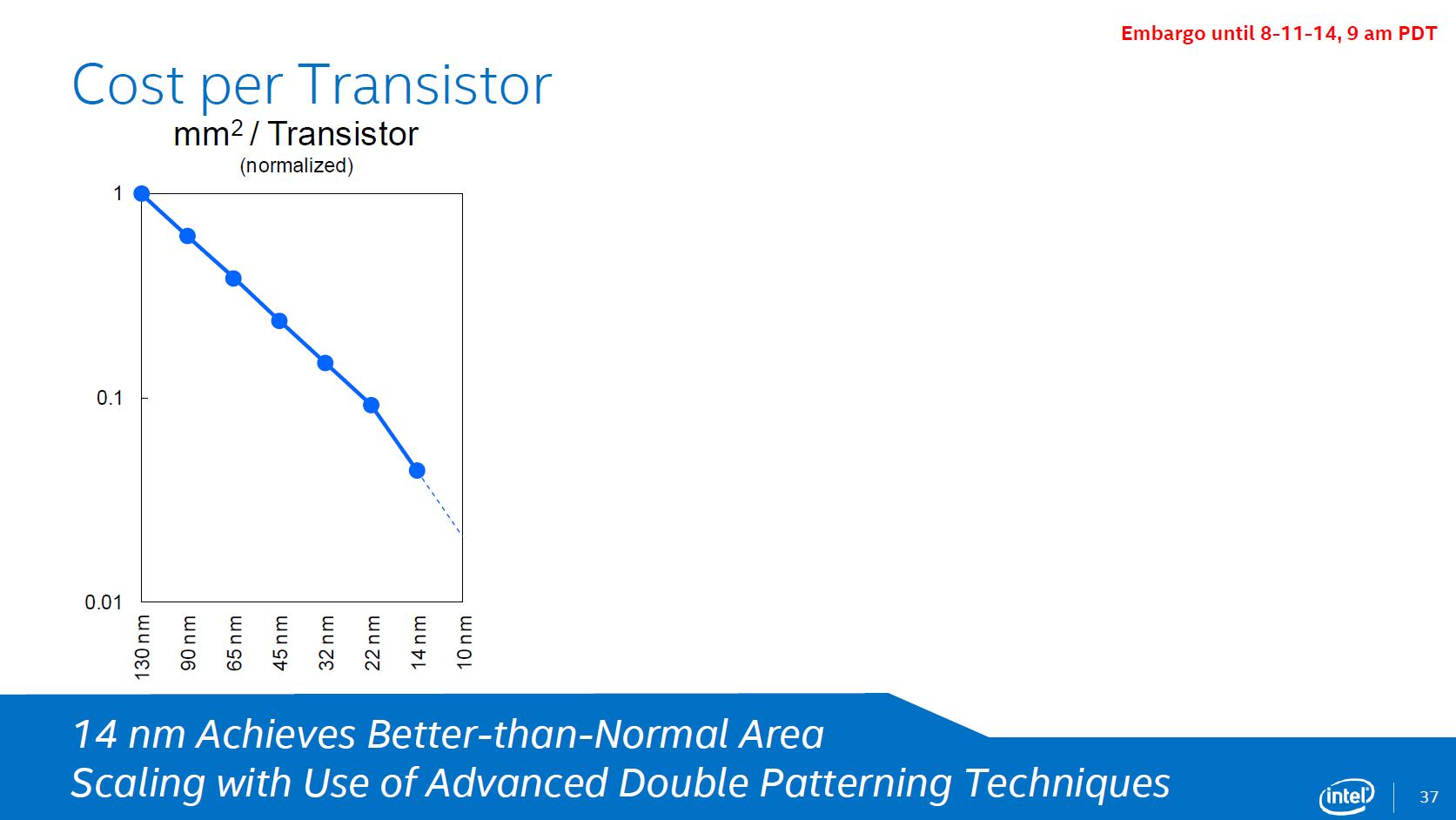 Kosten pro Transistor bei der 14-nm-Produktion