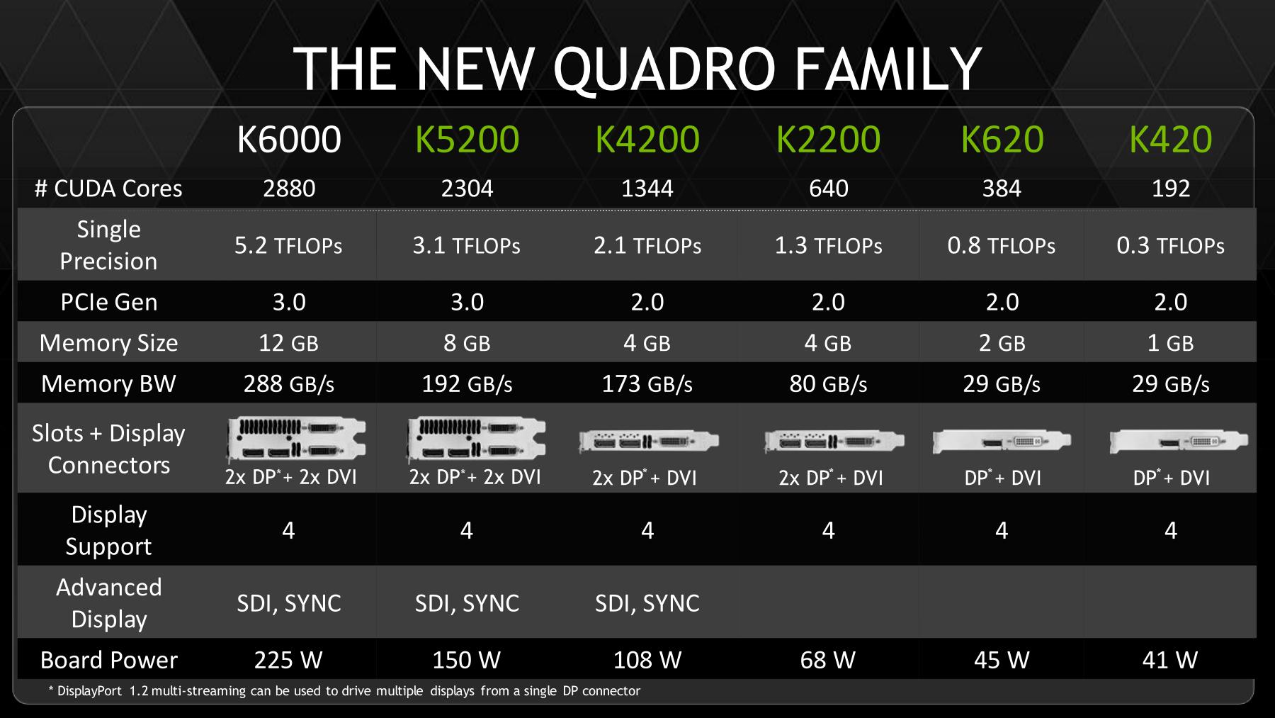 Nvidias neue Quadro-Generation
