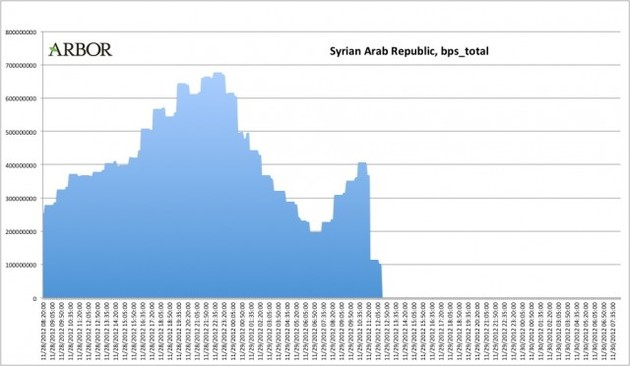 Internetausfall in Syrien im November 2012
