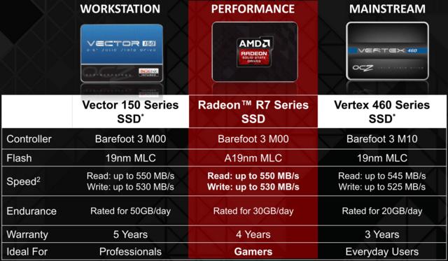 Die Radeon SSD im OCZ-Portfolio