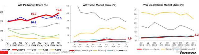 Lenovo Marktanteile