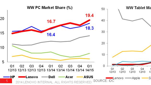 Quartalsbericht: Hervorragende Zahlen bei Lenovo