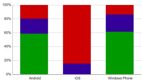 Smartphone-Marktanteile: Android im Aufwind, iOS und Windows Phone verlieren
