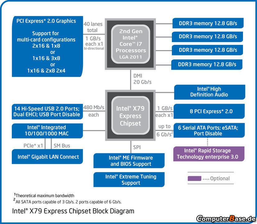 X79-Chipsatz im Blockdiagramm