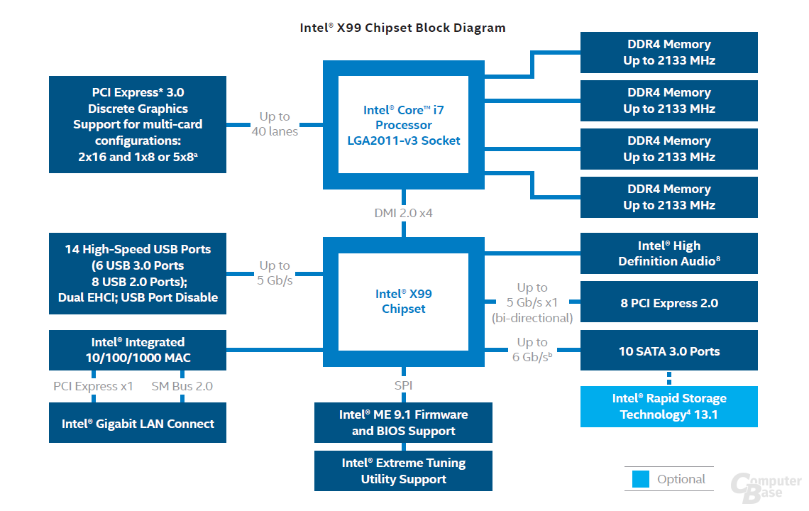 X99-Chipsatz im Blockdiagramm