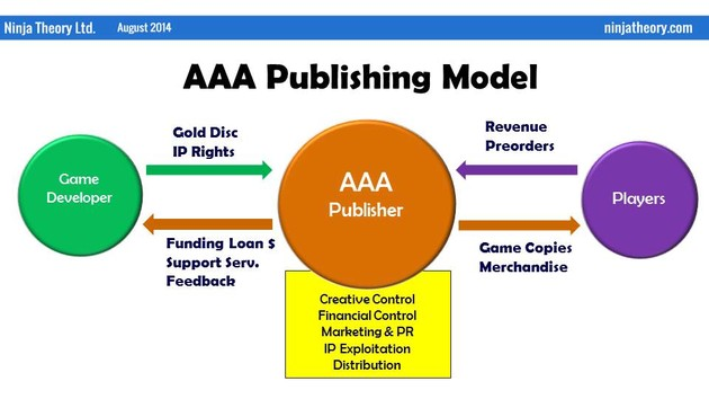 Das bisherige AAA-Publishing Modell