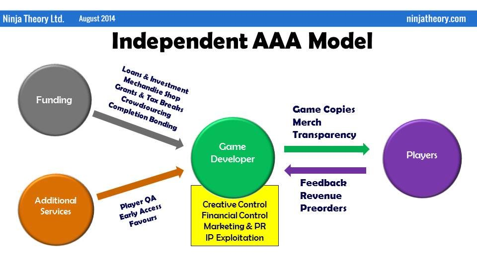 """Das """"Independent AAA""""-Modell"""
