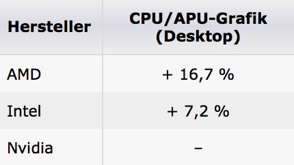 GPU-Marktanteile: AMD mit deutlichem Zuwachs bei Notebook-GPUs