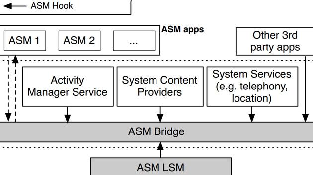 Android Security Modules: Sicherheit für Smartphones per Erweiterung