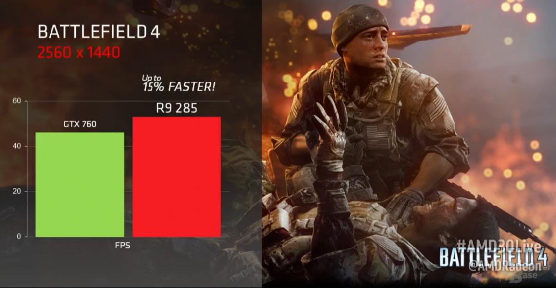 AMD Radeon R9 285 – Battlefield 4 Benchmark