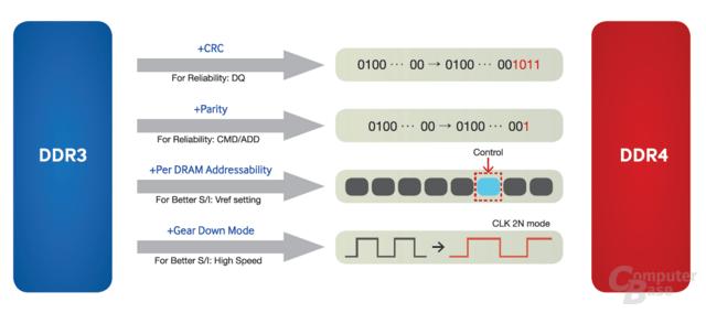 RAS-Zusatzfeatures von DDR4-Speicher