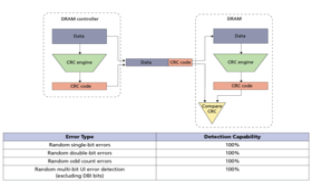 CRC-Feature von DDR4-Speicher