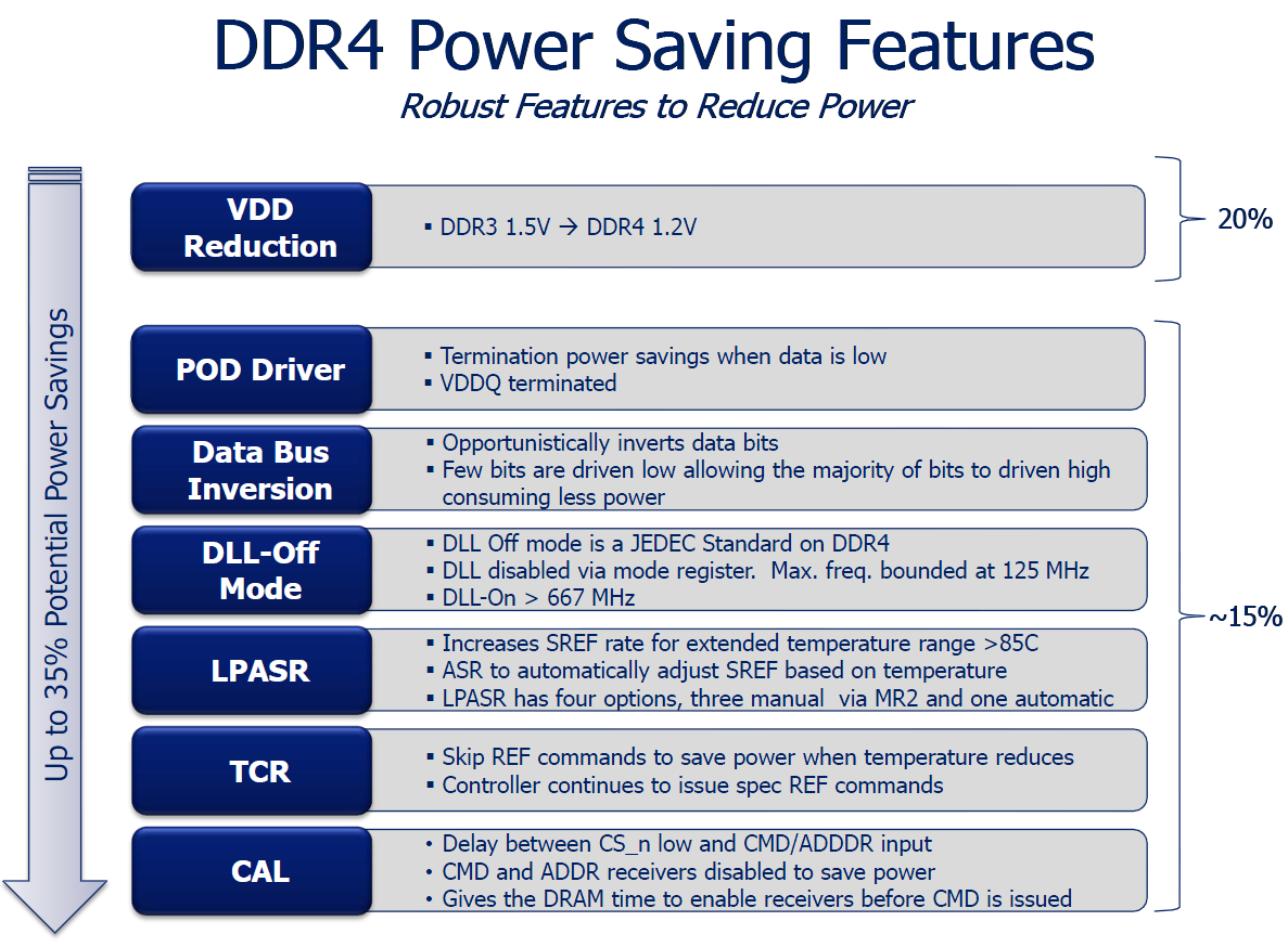 Power Saving Features von DDR4