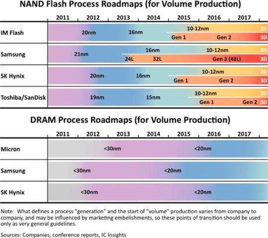 Roadmaps für Fertigung von Flash-Speicher und DRAM