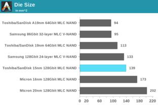 Die-Flächen bei aktuellem NAND Flash