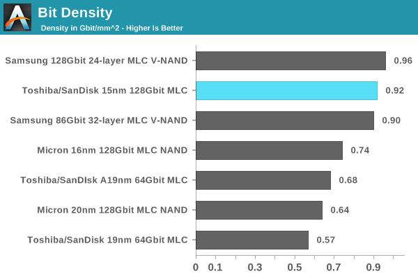 Datendichte bei aktuellem NAND Flash