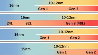 3D-NAND: Gestapelter Speicher ab 2015 von weiteren Herstellern