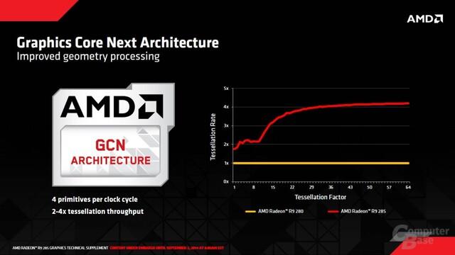 AMD Tonga - Tessellation