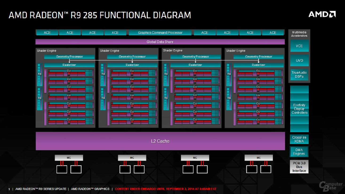 AMD Tonga - R9 285