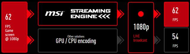 Mehr FPS durch weniger CPU-Last