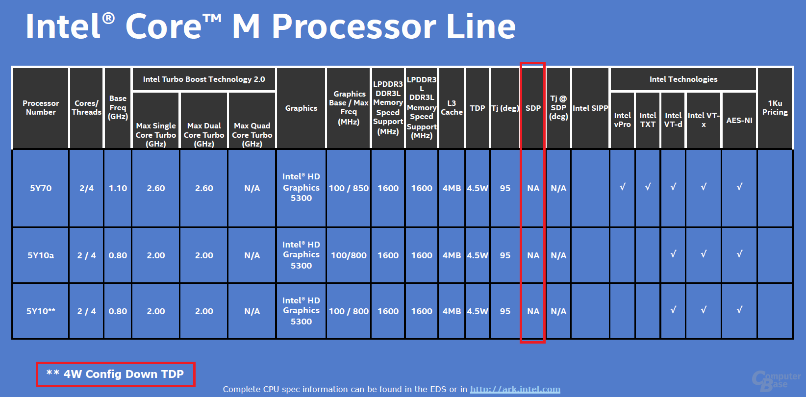 Core M ohne SDP aber mit config TDP