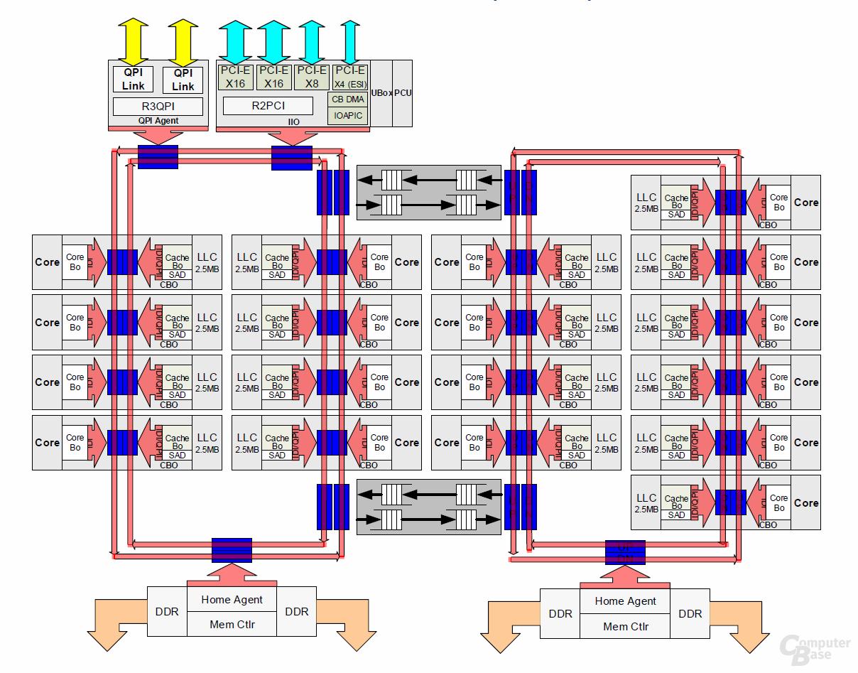 HCC-Die für 14 bis 18 Kerne