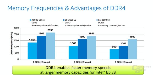 DDR4-Speichertakt je nach DIMM pro Channel