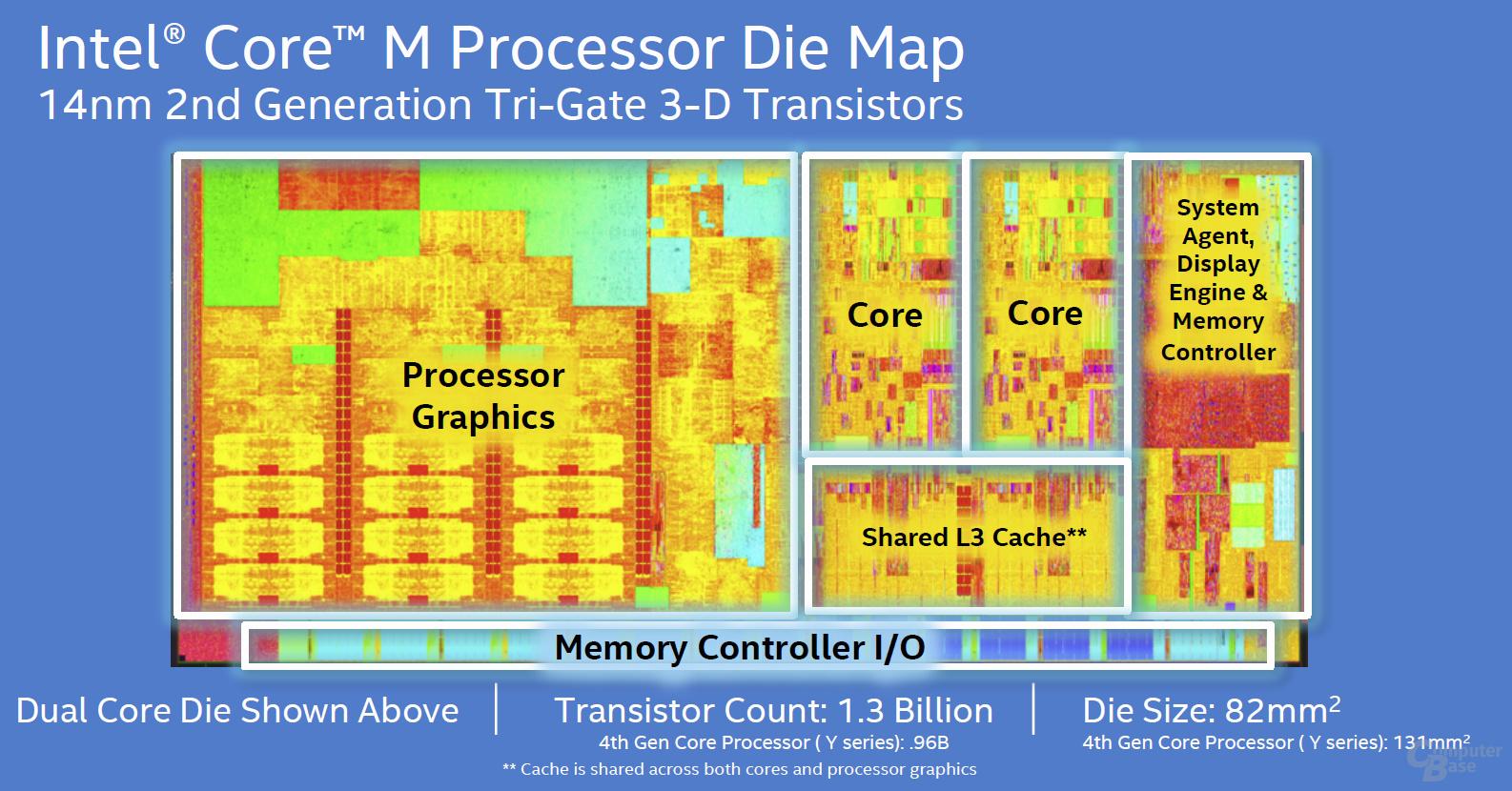 Core M Die Map