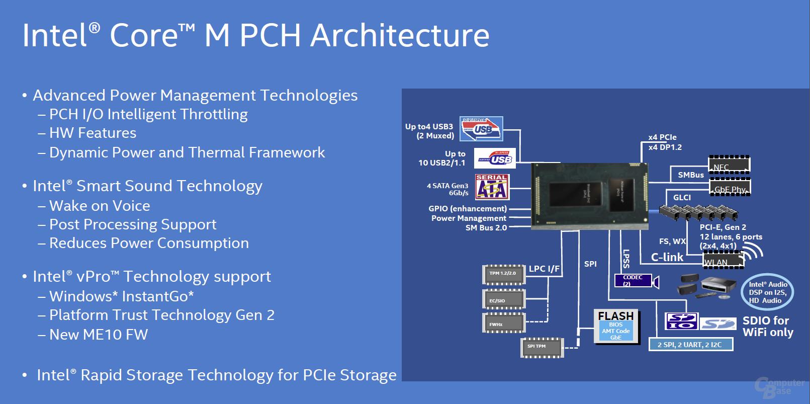 Intel Core M PCH