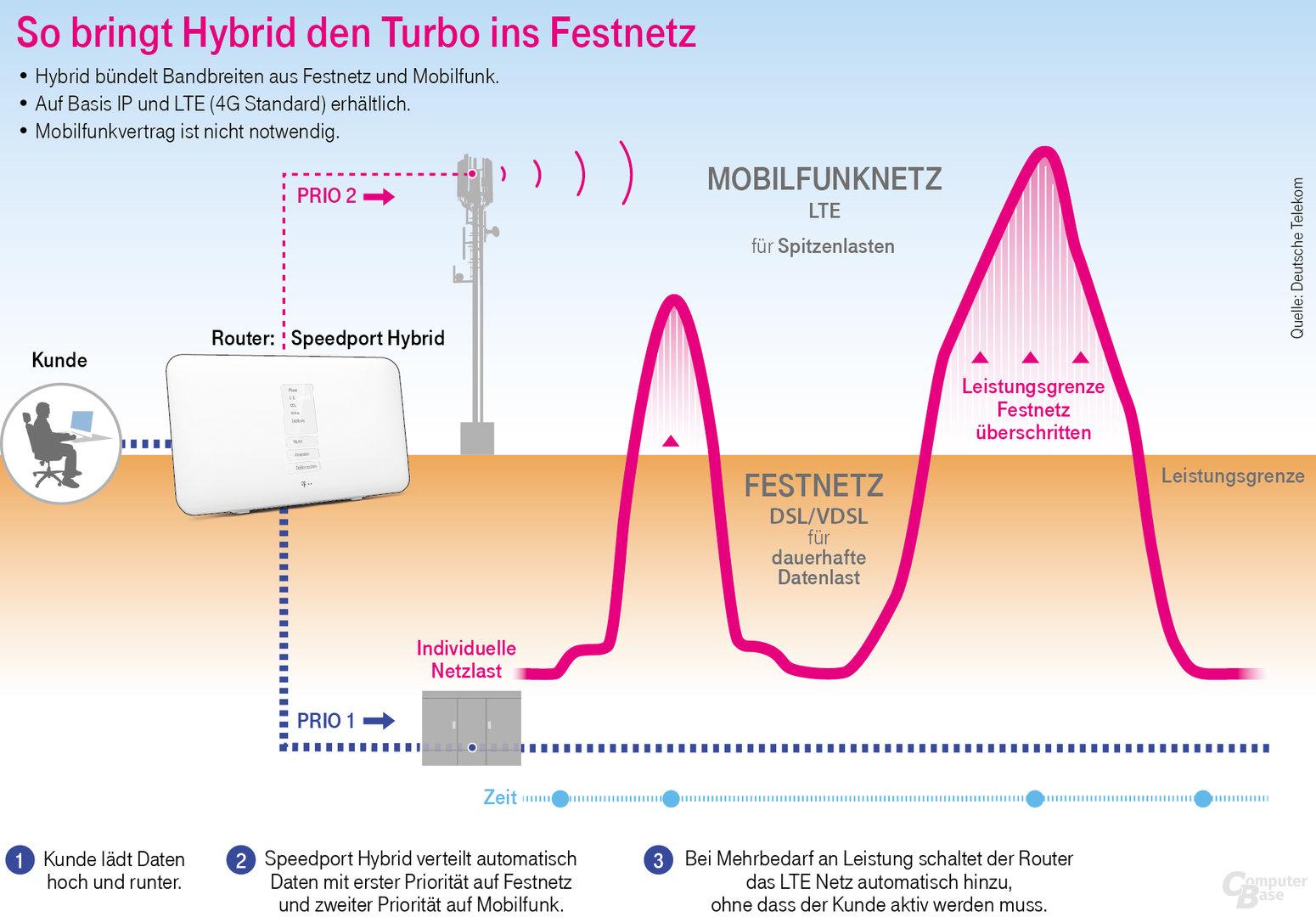 Speedport Hybrid: Router der Telekom kombiniert LTE und
