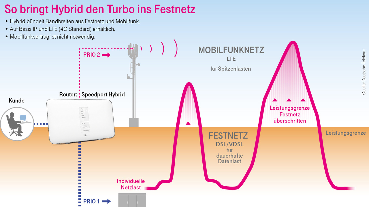 Telekom Hybrid Lte