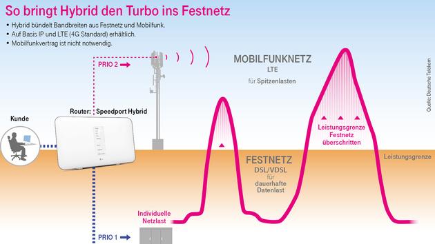 Speedport Hybrid: Router der Telekom kombiniert LTE und DSL