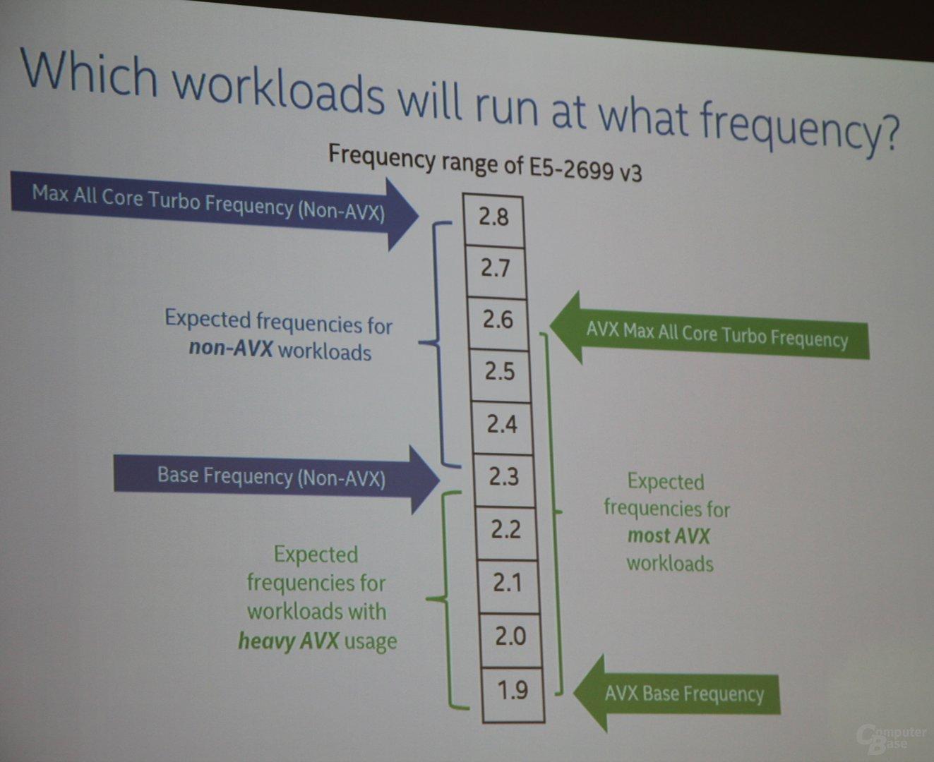Intel Xeon E5-2600 v3 mit Non-AVX- und AVX-Taktraten