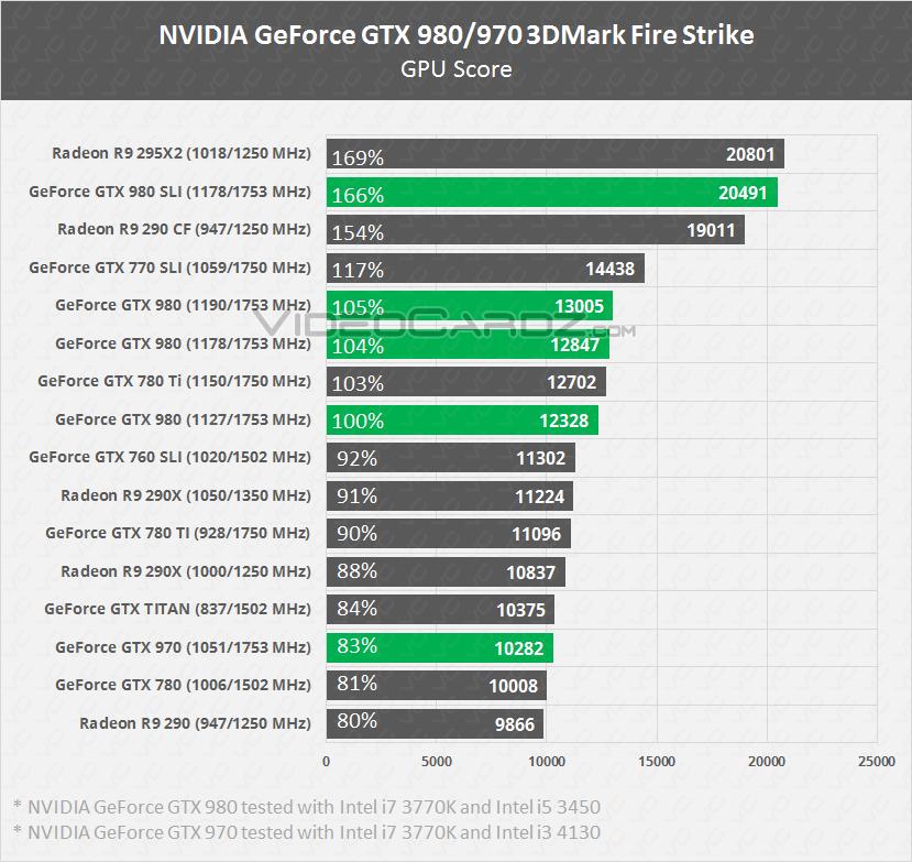 GeForce GTX 980/970 3DMark Fire Strike