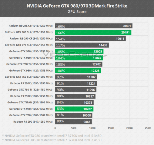 GeForce GTX 980/970 3DMark Fire Strike