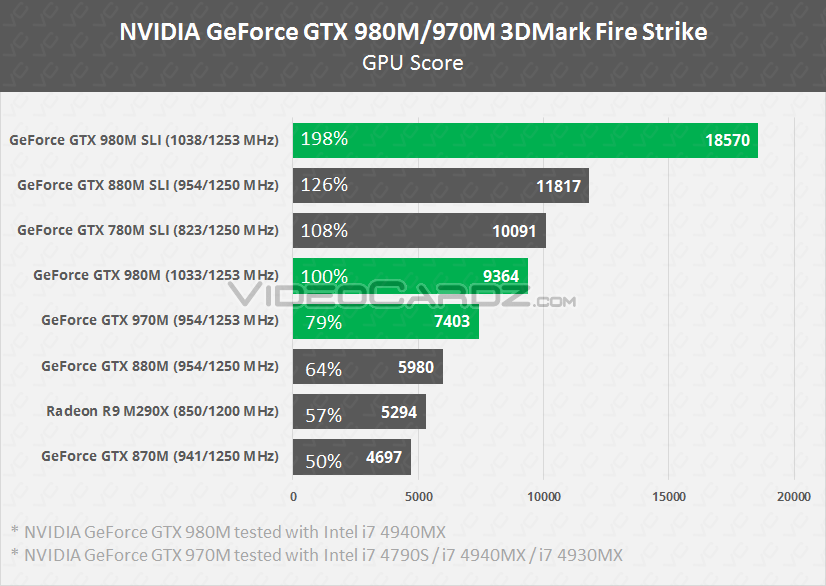 GeForce GTX 980M/970M 3DMark Fire Strike