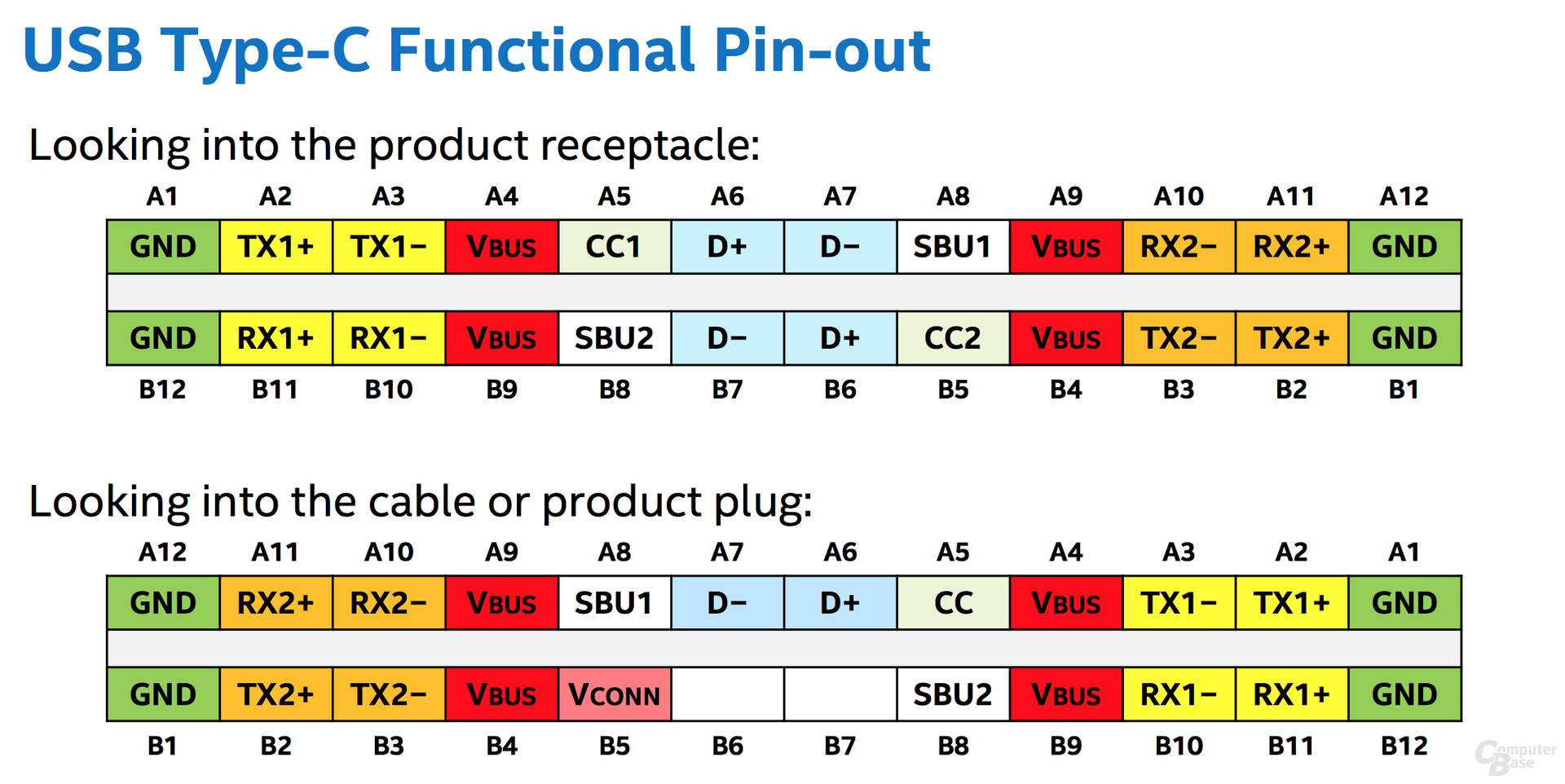 USB Type-C Pin-Belegung