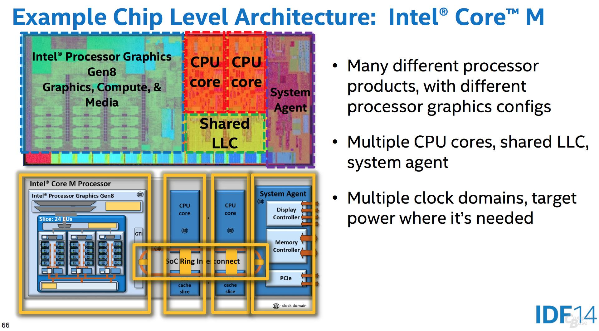 Beispiel-CPU Core M
