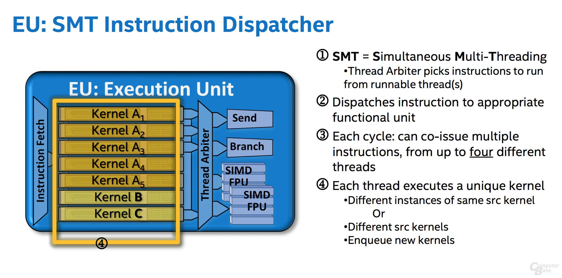 Execution Unit SMT